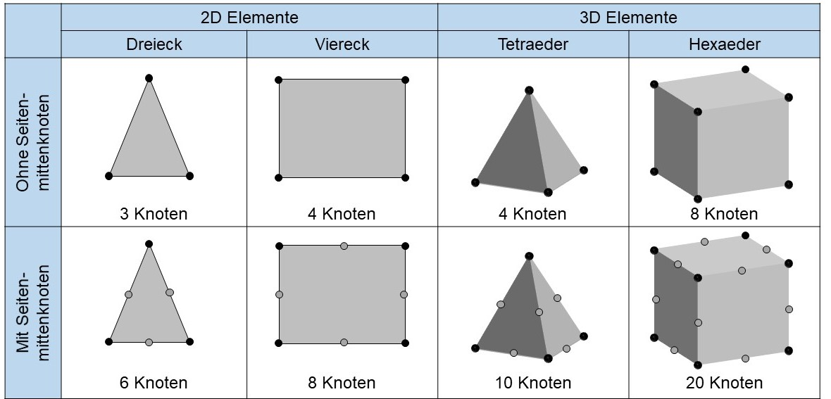 Hexaeder tetraeder linear nichtlinear was ist das for Fem randbedingungen