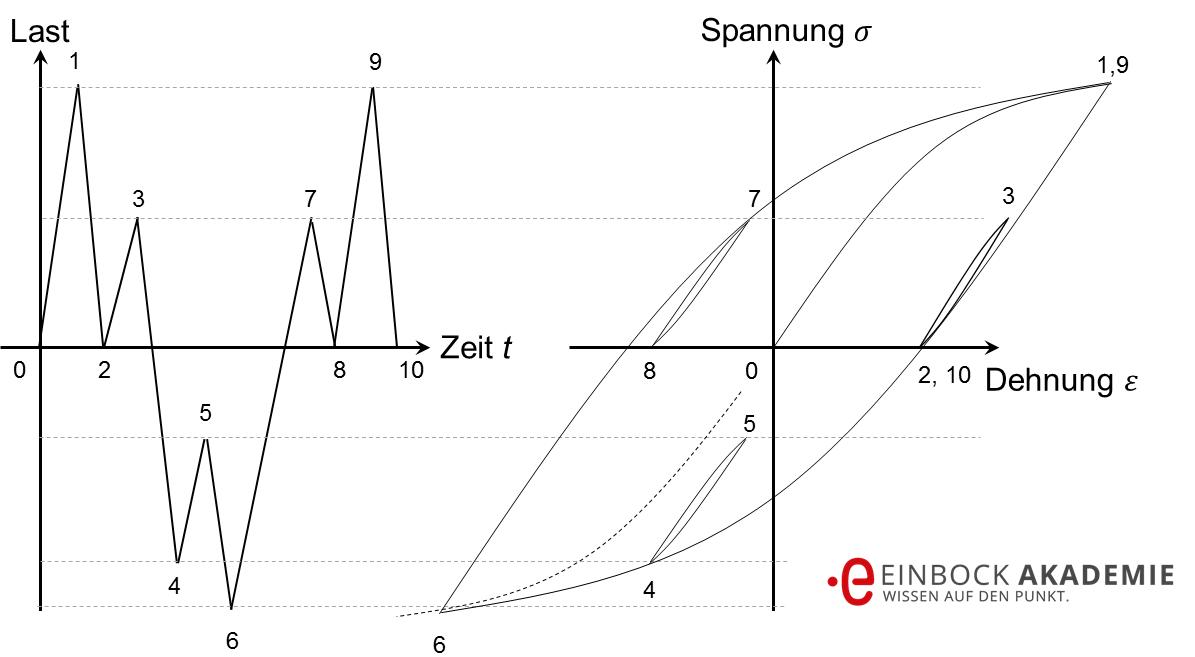 Berühmt Einfache Schematische Diagramme Fotos - Elektrische ...