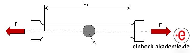 Zugprobe schematisch - EINBOCK AKADEMIE